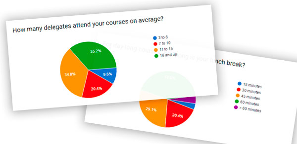 The Results of Our Training Questionnaire