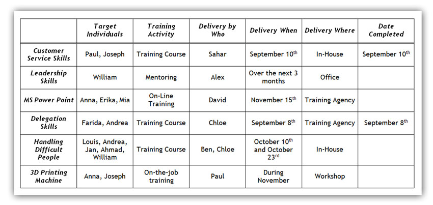 Assessing Your Training Needs: Needs Assessment to Training Goals