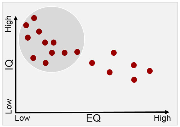 IQ-EQ Graph