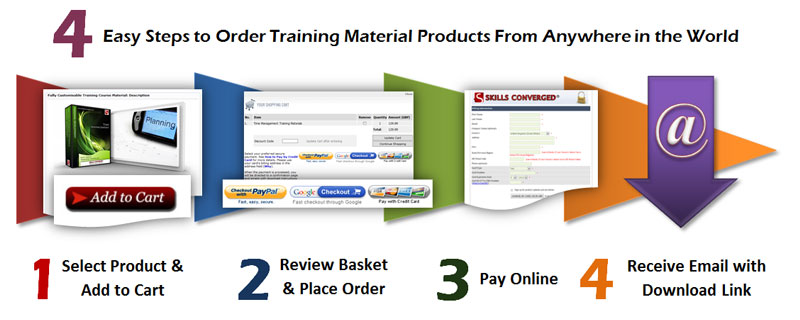 Buy Training Resources: Order Processing Steps