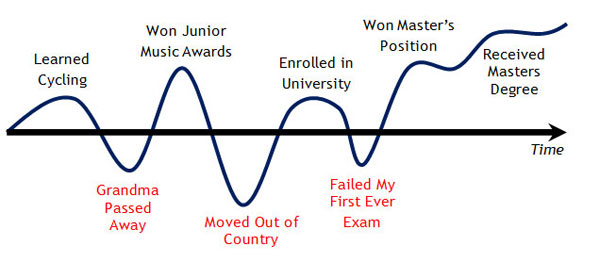 Motivation Exercise: My Life Curve