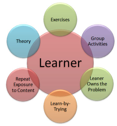 Skills Converged - Learner is at the centre of learning