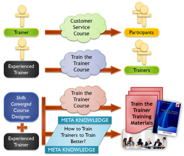 Training Room Activities - Train The Trainer Meta Knowledge